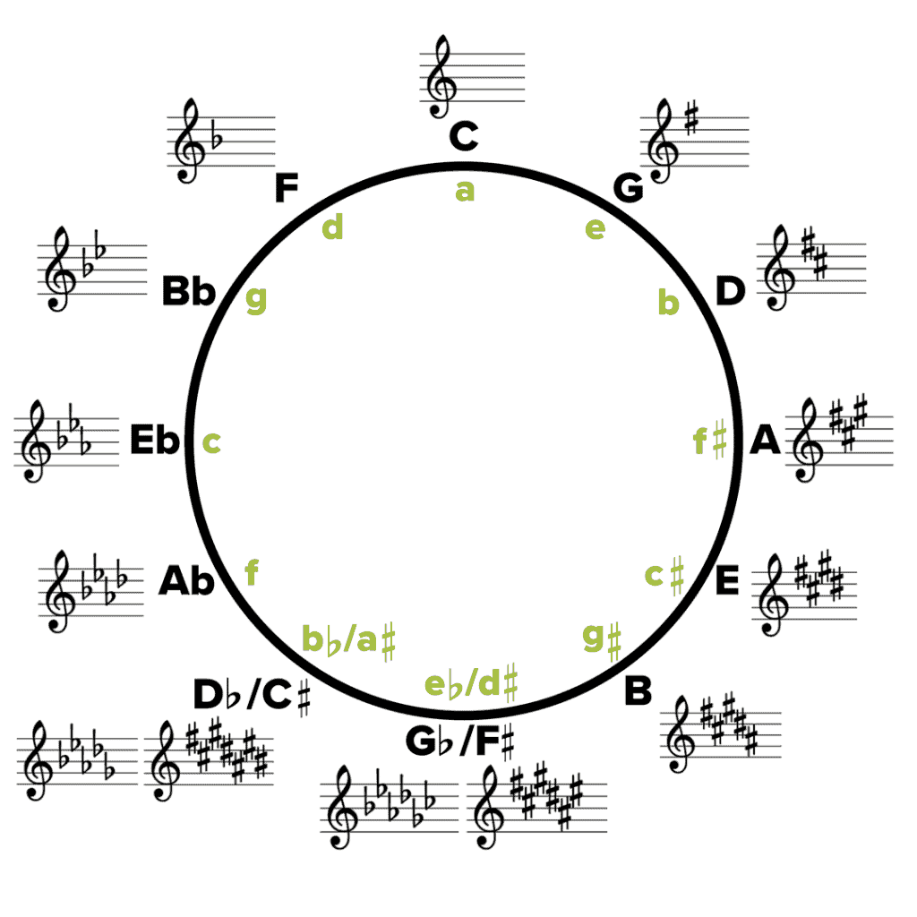 Image of the Circle of Fifths and Key Signatures